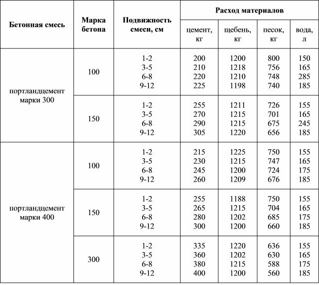 таблица технологический расход воды на куб при производстве бетона