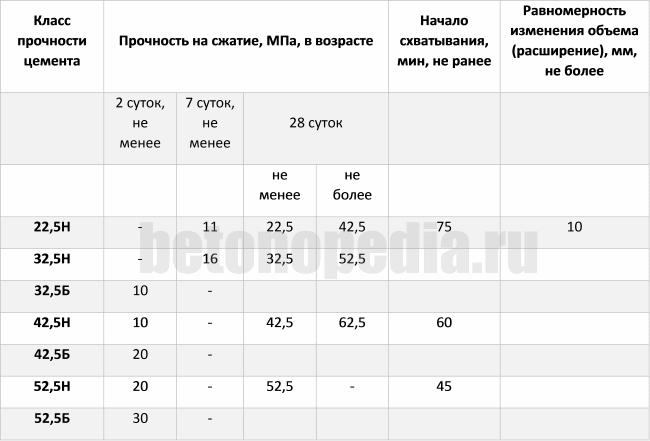 Таблица стандарт прочности цемента