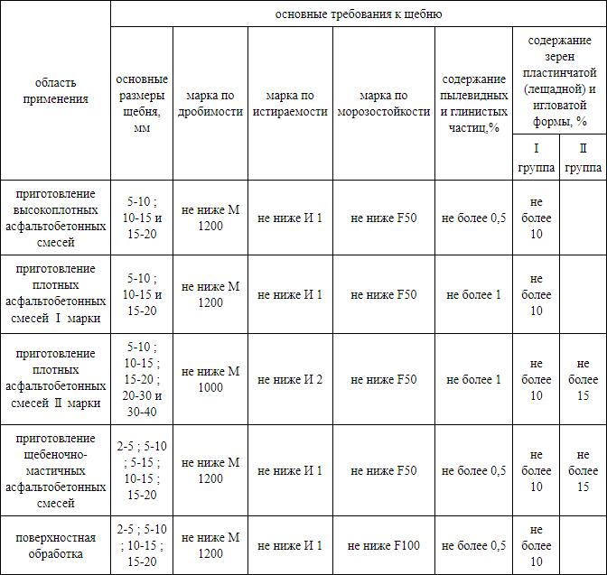 Таблица основные требования к щебню