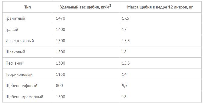 вес 1м3 щебня фракции 40 70