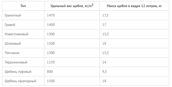 вес кубометра щебня
